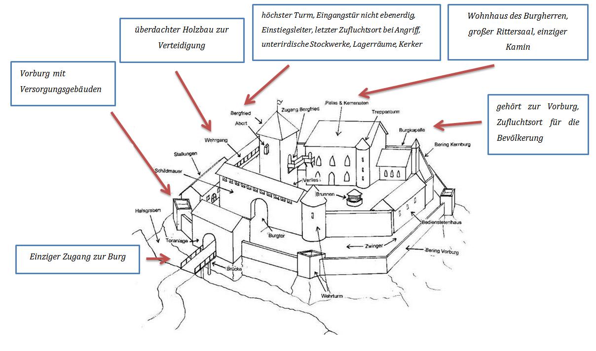 aufbau der burgen im mittelalter cleverpedia