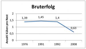 Bruterfolg-Dreizehenmöve-auf-Helgoland-300x172 Ökologie: Population Möwen auf Helgoland (Arbeitsblatt Lösung)