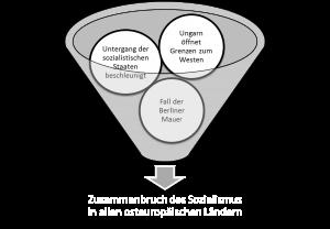 Grafik-Folgen-von-Solidarnosc-300x208 Solidarnosc