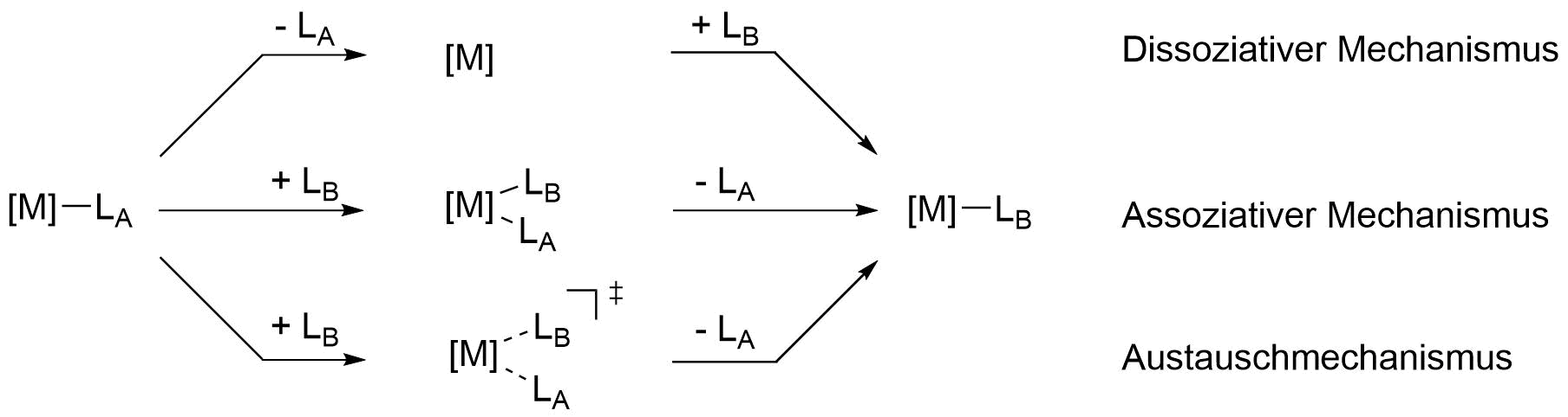 Mechanismus Abspaltung/Koordination von Liganden