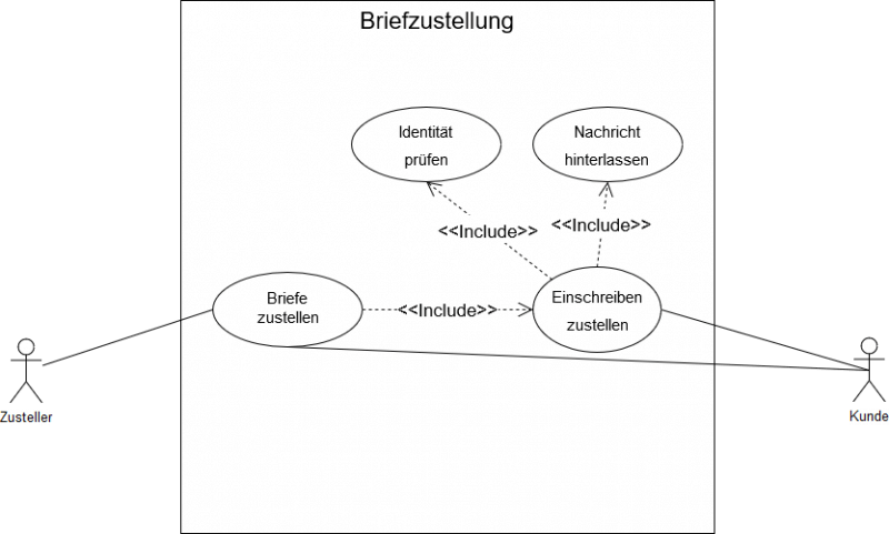 OOST-UseCase-Übung-Post-Page-1-800x481 Use Case Diagramm erstellen