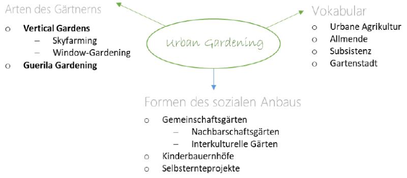 image-800x351 Geographie: Begriffe Großstadt-Gärtnern Definition und Abgrenzung