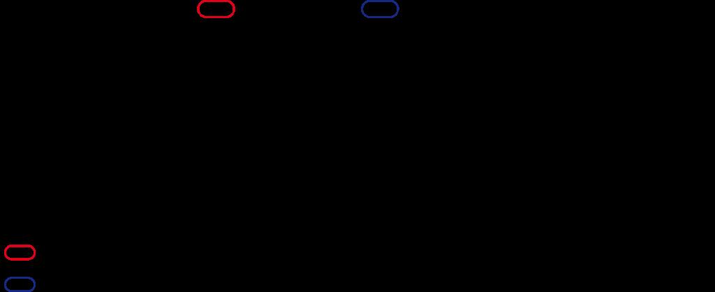tagesleistungskurve-1024x419 Der zirkadiane Rhythmus - einfach erklärt